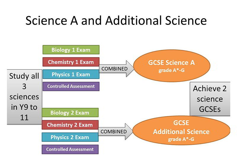 Assessment details for students studying Core Science A and Additional Science